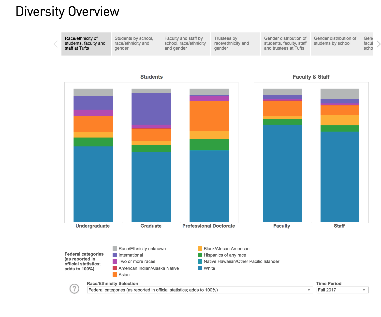 Image of a bar graph displaying data on diversity numbers at Tufts